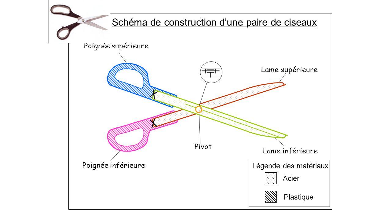 Lame supérieure Lame inférieure Poignée supérieure Poignée inférieure Légende des matériaux Acier Plastique Pivot Schéma de construction d'une paire de ciseaux