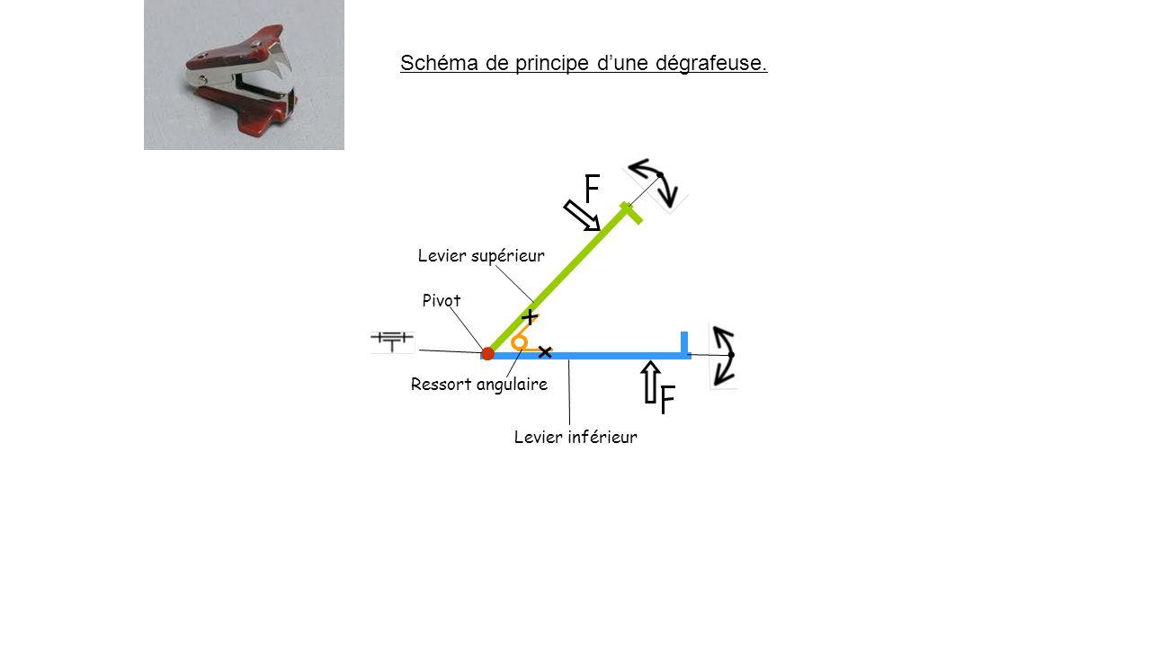 Schéma de principe d'une dégrafeuse. Levier supérieur Levier inférieur Ressort angulaire Pivot
