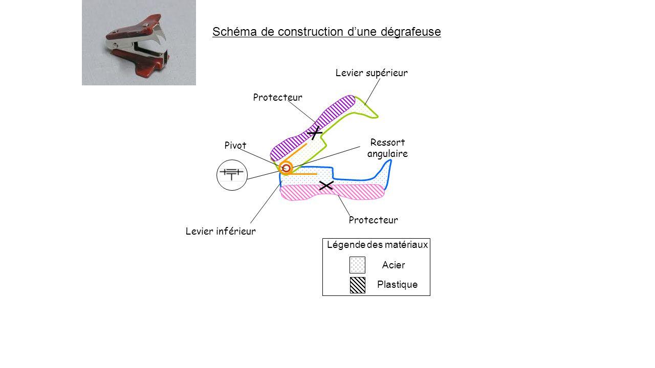 Légende des matériaux Acier Plastique Levier supérieur Protecteur Pivot Ressort angulaire Schéma de construction d'une dégrafeuse Levier inférieur