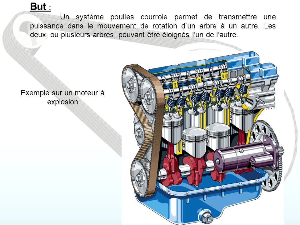 Intérêts Ce système permet de plus : - pour un arbre moteur d'avoir plusieurs arbres récepteurs.