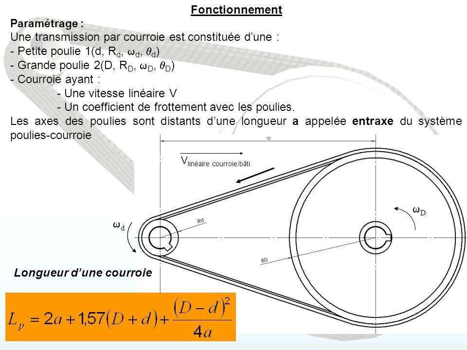 Caractéristiques mécanique Rapport de transmission (Au glissement près) Glissement de l'ordre de 1 à 3% entre la poulie et la courroie.