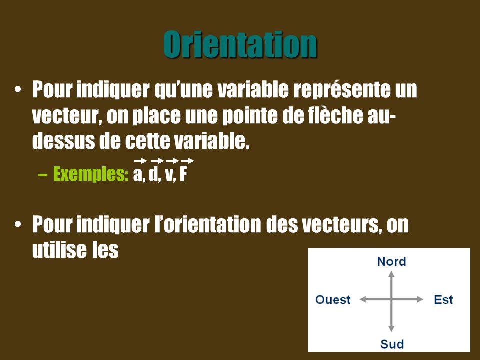 Orientation Quand tu veux représenter un vecteur, tu te sers de l axe vertical comme axe de référence.