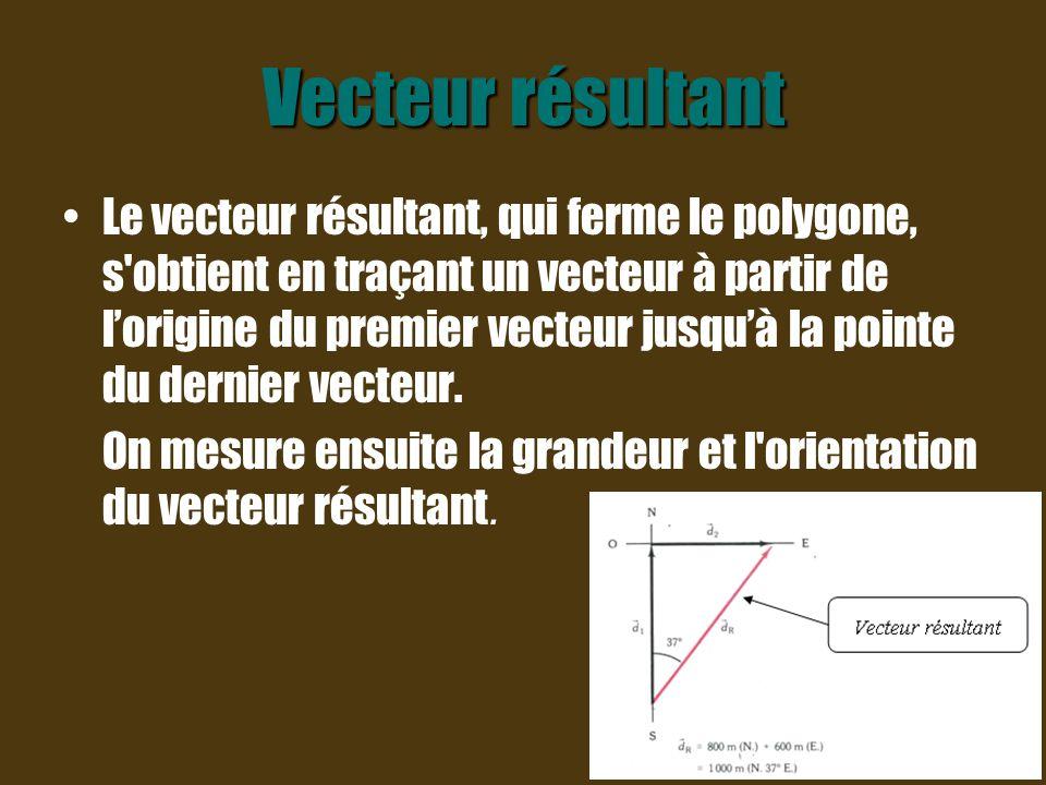 Exemple ( vecteurs de directions différentes) 1) Trouve le vecteur résultant des deux vecteurs vitesse suivants: v1 = 10 m/s (N.) et v2 = 8 m/s (S.