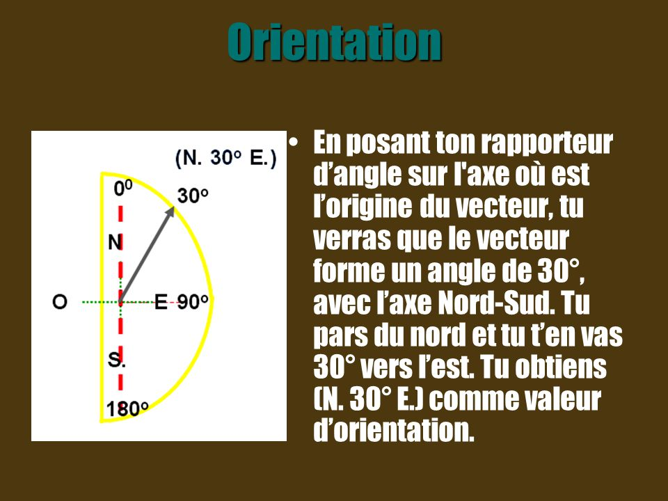 Orientation En posant ton rapporteur d'angle sur l'axe vertical, en partant du sud, tu verras que le vecteur forme un angle de 70° avec l'axe vertical, en allant vers l'ouest.