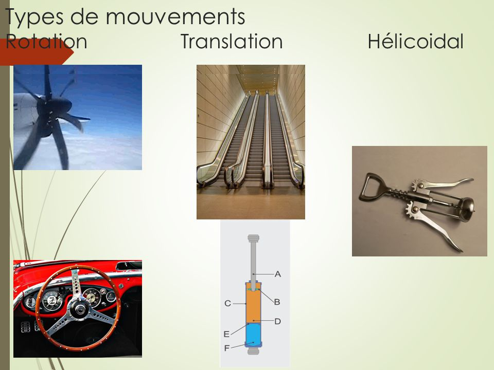 Types de mouvements Rotation Translation Hélicoidal