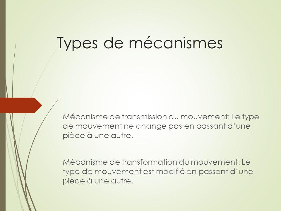 Types de mécanismes Mécanisme de transmission du mouvement: Le type de mouvement ne change pas en passant d'une pièce à une autre. Mécanisme de transf