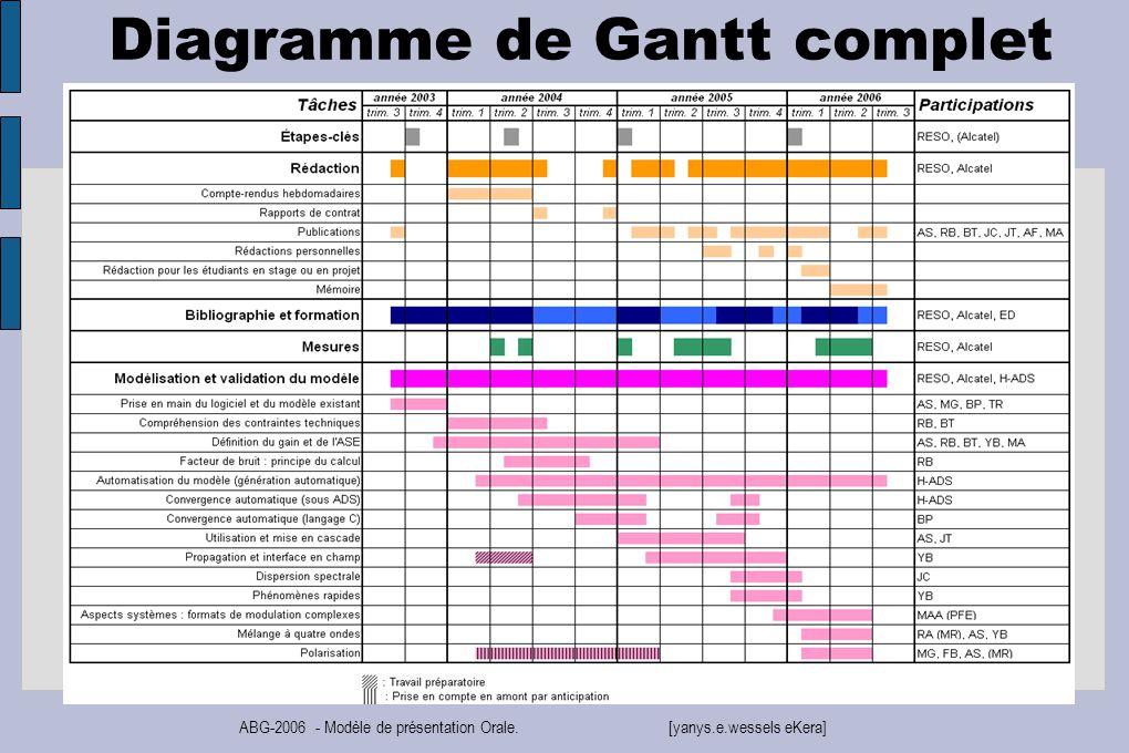 Valorisation des comptences nouveau chapitre de la thse ppt 21 diagramme de gantt complet ccuart Gallery