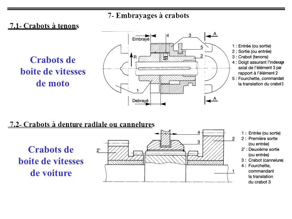 7- Embrayages à crabots 7.1- Crabots à tenons 7.2- Crabots à denture radiale ou cannelures Crabots de boite de vitesses de moto Crabots de boite de vitesses de voiture