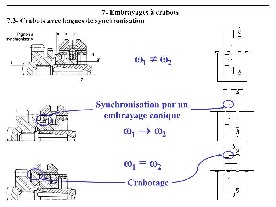 7- Embrayages à crabots 7.3- Crabots avec bagues de synchronisation 1  21  2 1  21  2 Synchronisation par un embrayage conique  1 =  2 Crabotage