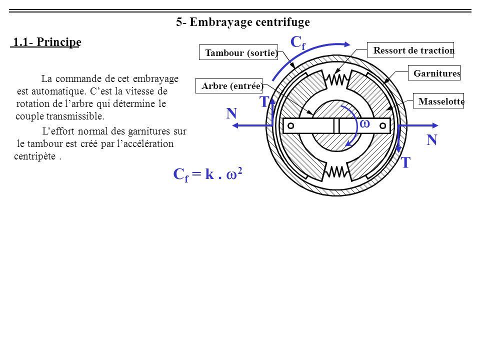 6- Autres embrayages progressifs ou limiteur de couple Embrayage électromagnétique à poudre Exemples : Embrayage à obstacle escamotable F F T C C Limiteur de couple