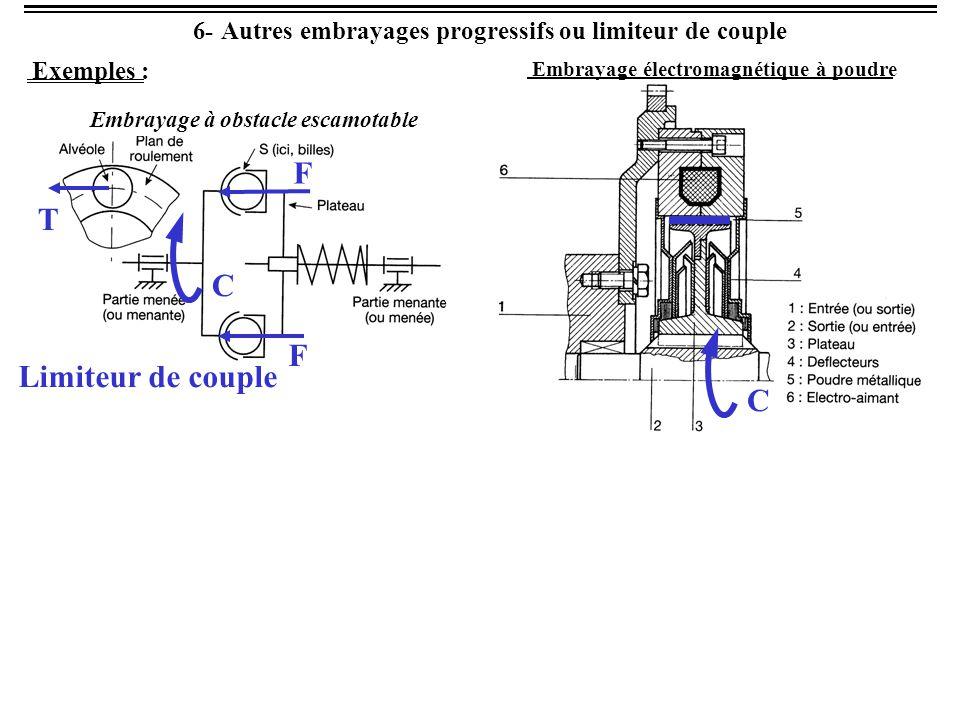 6- Autres embrayages progressifs ou limiteur de couple Coupleur Convertisseur C C C'   C = f(  ) Glissement inévitable
