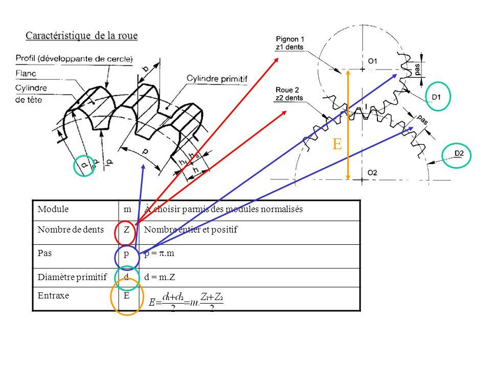 Caractéristique de la roue ModulemÀ choisir parmis des modules normalisés Nombre de dentsZNombre entier et positif Pasp p = .m Diamètre primitifdd = m.Z EntraxeE E