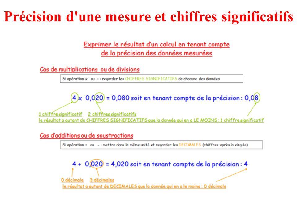 Précision d'une mesure et chiffres significatifs