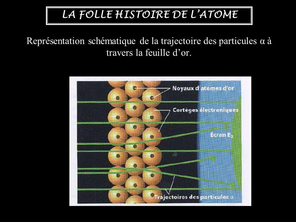 LA FOLLE HISTOIRE DE L'ATOME Représentation schématique de la trajectoire des particules α à travers la feuille d'or.