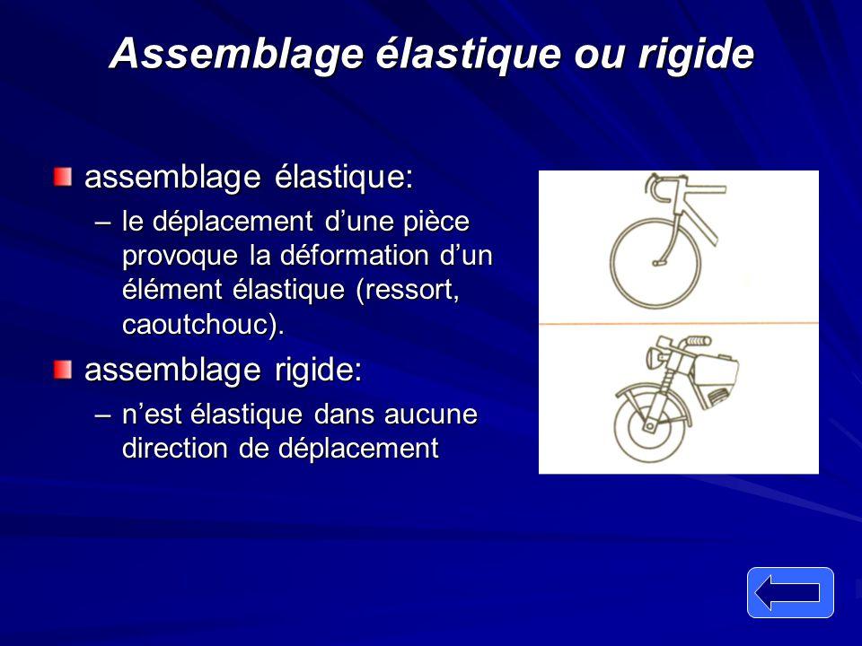 Assemblage élastique ou rigide assemblage élastique: –le déplacement d'une pièce provoque la déformation d'un élément élastique (ressort, caoutchouc).