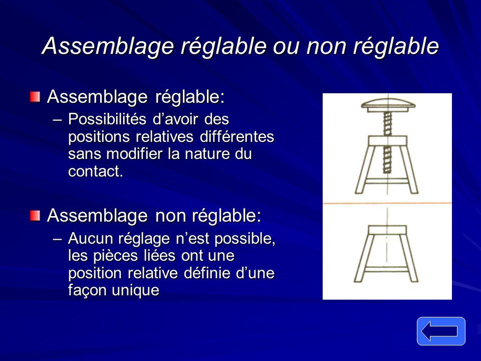 Assemblage réglable ou non réglable Assemblage réglable: –Possibilités d'avoir des positions relatives différentes sans modifier la nature du contact.