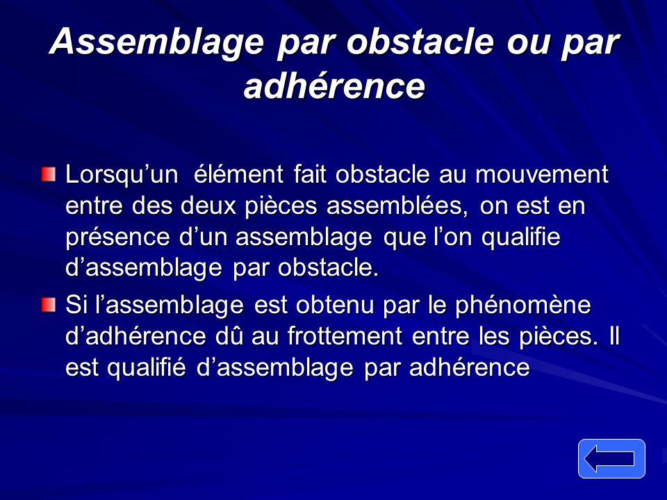 Assemblage par obstacle ou par adhérence Lorsqu'un élément fait obstacle au mouvement entre des deux pièces assemblées, on est en présence d'un assemb