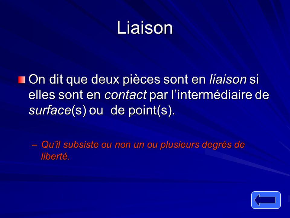Liaison On dit que deux pièces sont en liaison si elles sont en contact par l'intermédiaire de surface(s) ou de point(s). –Qu'il subsiste ou non un ou