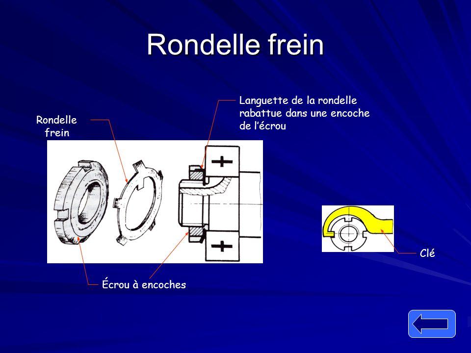 Rondelle frein Écrou à encoches Clé Languette de la rondelle rabattue dans une encoche de l'écrou Rondelle frein