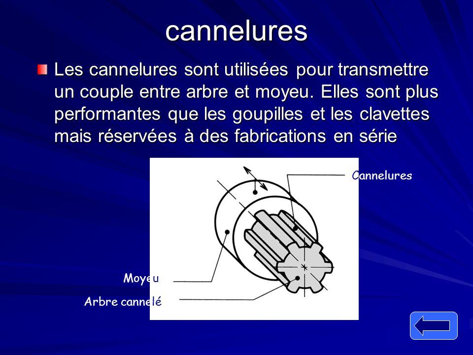 cannelures Les cannelures sont utilisées pour transmettre un couple entre arbre et moyeu. Elles sont plus performantes que les goupilles et les clavet