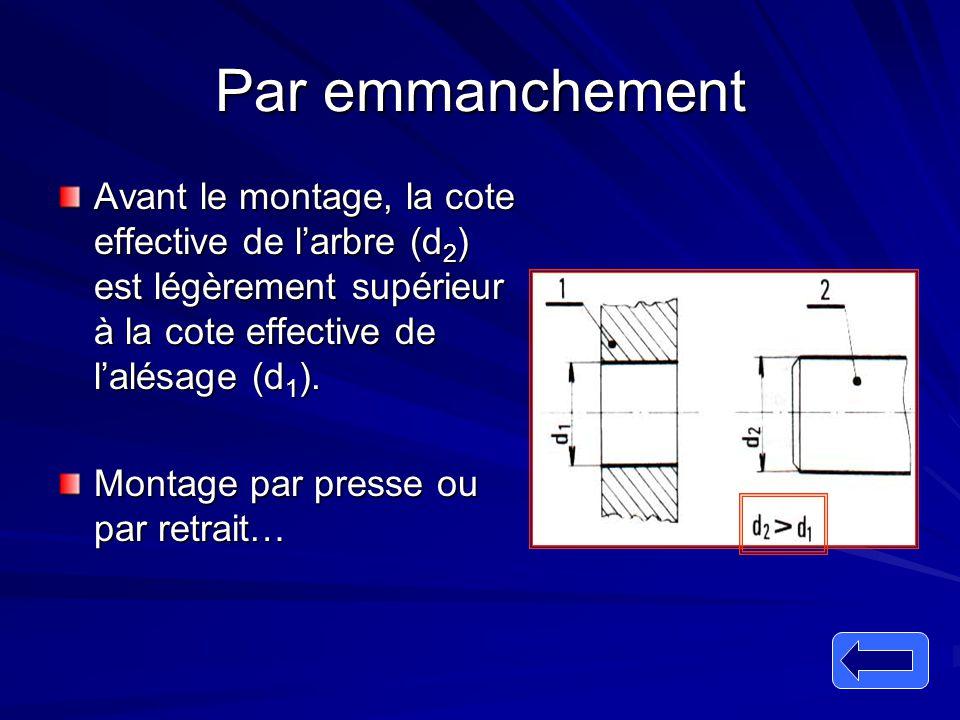 Par emmanchement Avant le montage, la cote effective de l'arbre (d 2 ) est légèrement supérieur à la cote effective de l'alésage (d 1 ). Montage par p