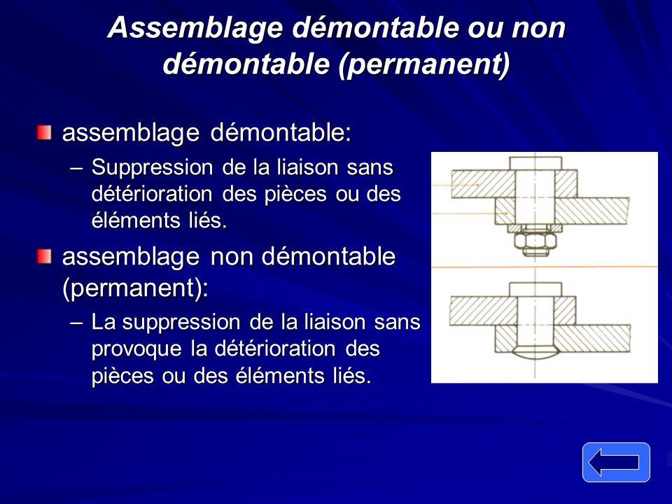 Assemblage démontable ou non démontable (permanent) assemblage démontable: –Suppression de la liaison sans détérioration des pièces ou des éléments li