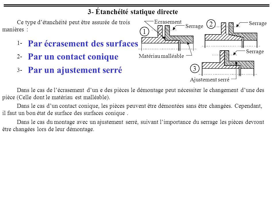 3- Étanchéité statique directe Ce type d'étanchéité peut être assurée de trois manières : 1- 2- 3- Serrage Matériau malléable Ecrasement Serrage Ajustement serré 1 2 3 Dans le cas de l'écrasement d'une des pièces le démontage peut nécessiter le changement d'une des pièce (Celle dont le matériau est malléable).