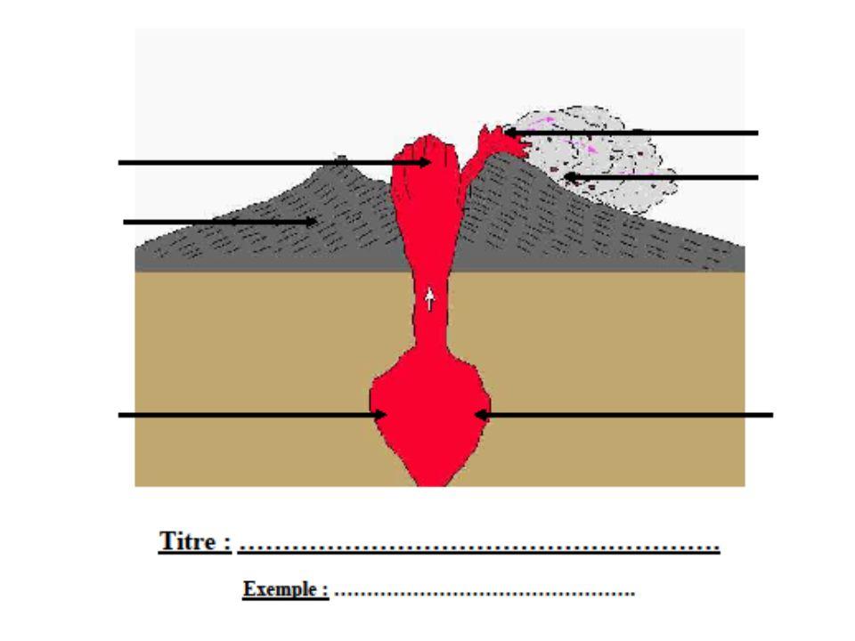 Lave : magma arrivé en surface et qui a perdu une partie de ces gaz Le volcanisme est l'arrivé en surface de magma.