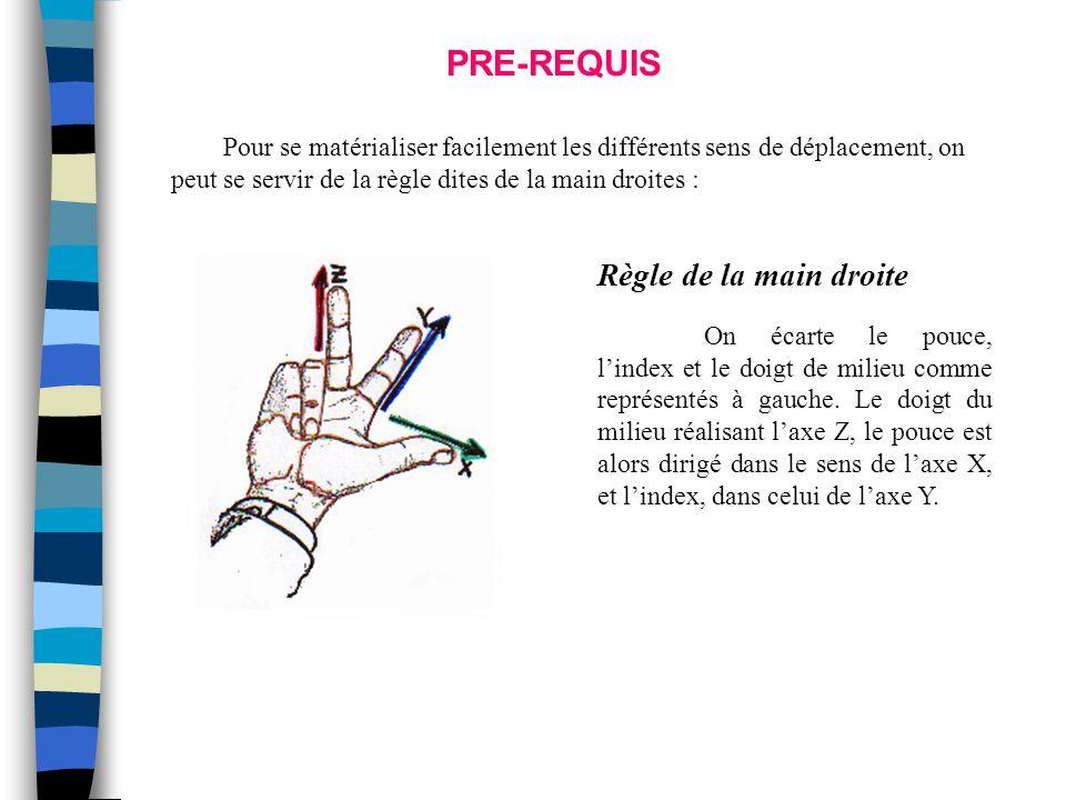 Règle de la main droite On écarte le pouce, l'index et le doigt de milieu comme représentés à gauche. Le doigt du milieu réalisant l'axe Z, le pouce e
