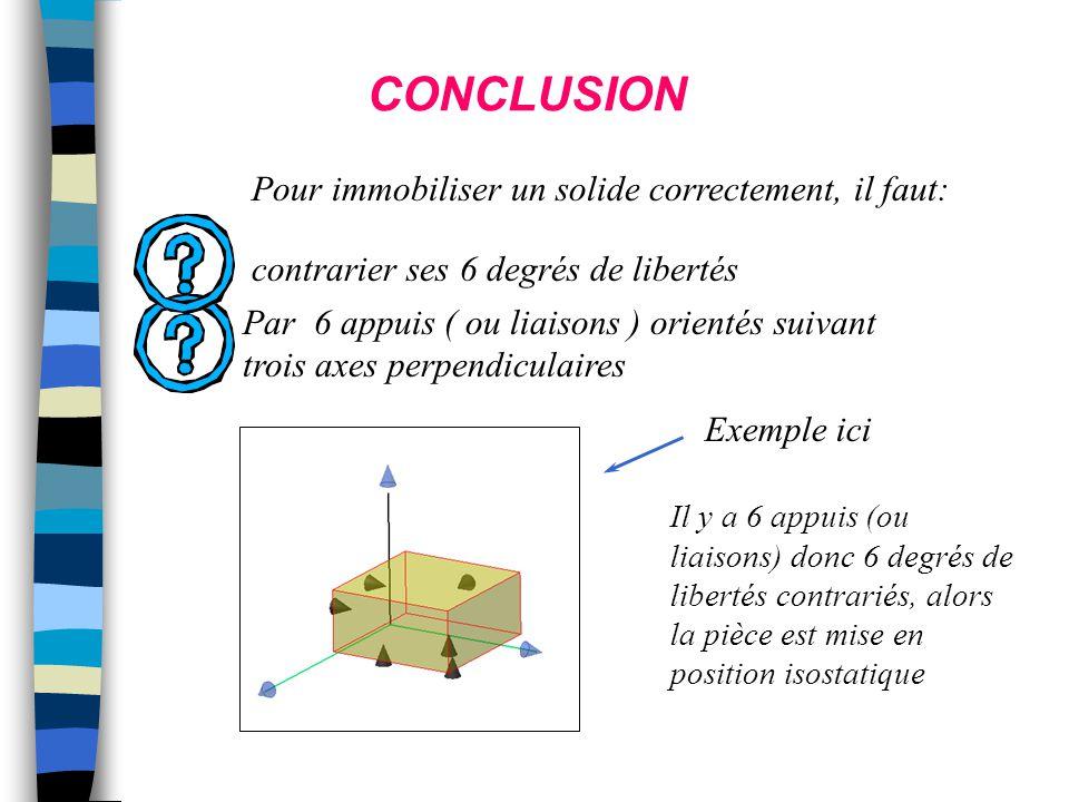 CONCLUSION Pour immobiliser un solide correctement, il faut: contrarier ses 6 degrés de libertés Par 6 appuis ( ou liaisons ) orientés suivant trois a