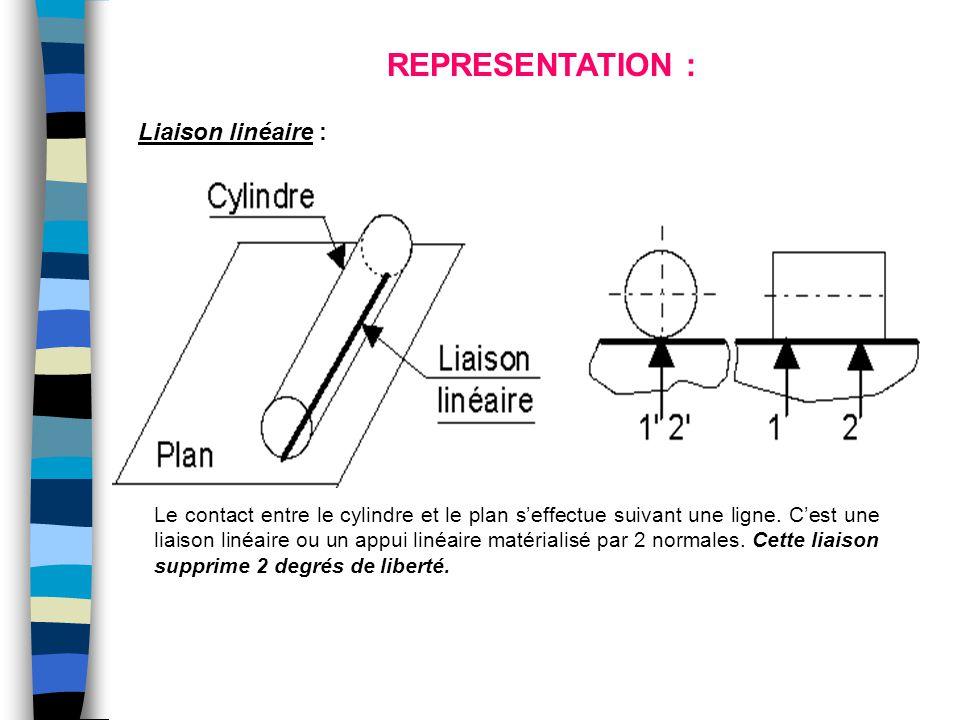 Le contact entre le cylindre et le plan s'effectue suivant une ligne. C'est une liaison linéaire ou un appui linéaire matérialisé par 2 normales. Cett