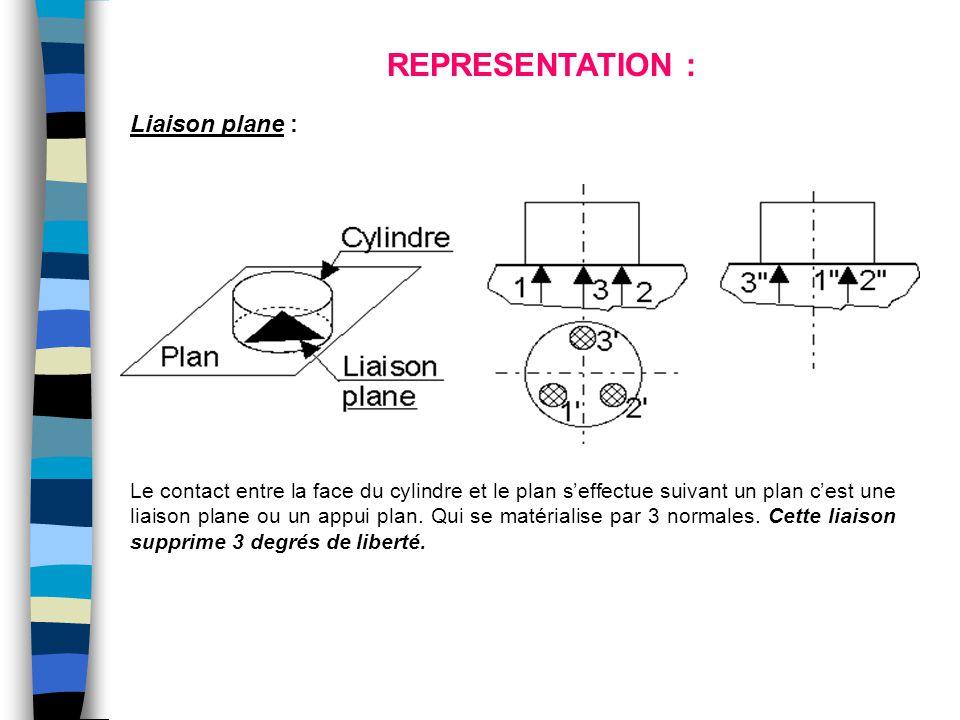 Le contact entre la face du cylindre et le plan s'effectue suivant un plan c'est une liaison plane ou un appui plan. Qui se matérialise par 3 normales