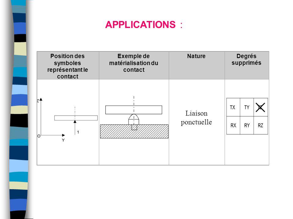 Position des symboles représentant le contact Exemple de matérialisation du contact NatureDegrés supprimés APPLICATIONS : Liaison ponctuelle
