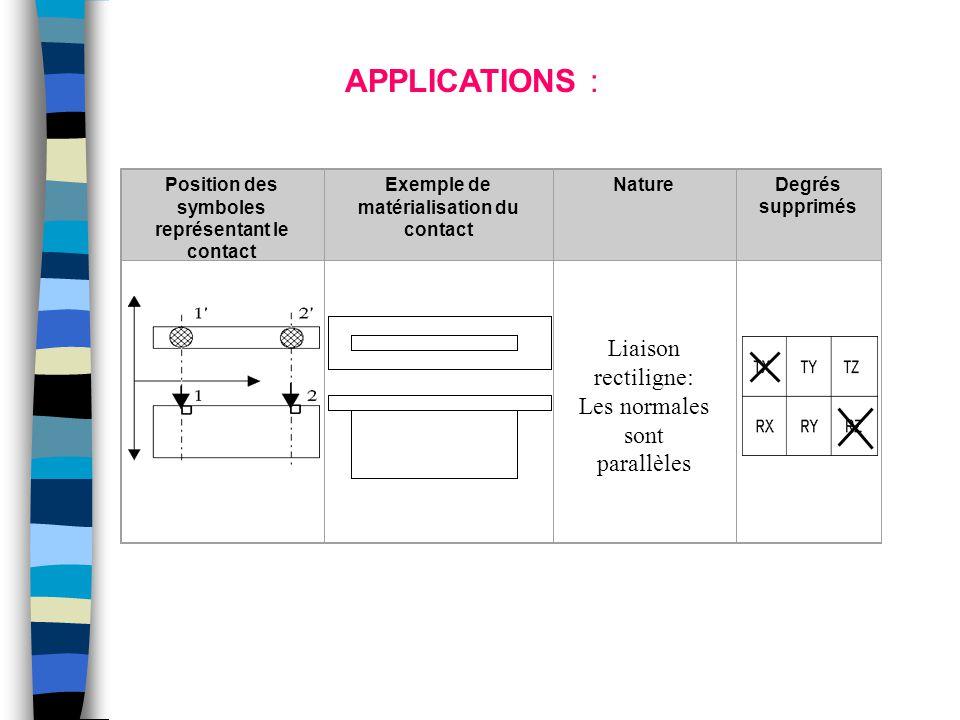 Position des symboles représentant le contact Exemple de matérialisation du contact NatureDegrés supprimés Liaison rectiligne: Les normales sont paral