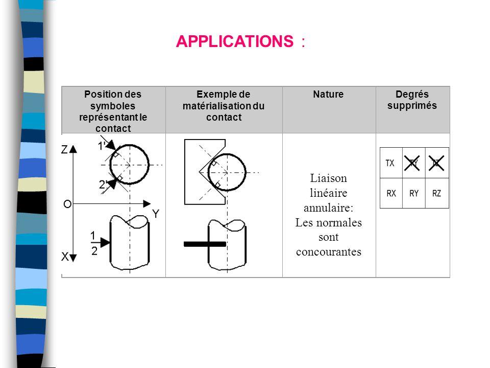Position des symboles représentant le contact Exemple de matérialisation du contact NatureDegrés supprimés Liaison linéaire annulaire: Les normales so