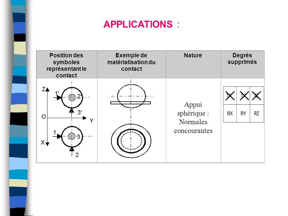 Position des symboles représentant le contact Exemple de matérialisation du contact NatureDegrés supprimés Appui sphérique : Normales concourantes APP