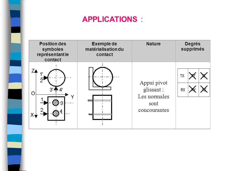 Position des symboles représentant le contact Exemple de matérialisation du contact NatureDegrés supprimés Appui pivot glissant : Les normales sont co
