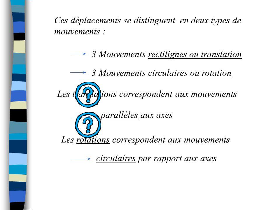 Les translations correspondent aux mouvements parallèles aux axes Les rotations correspondent aux mouvements circulaires par rapport aux axes Ces dépl