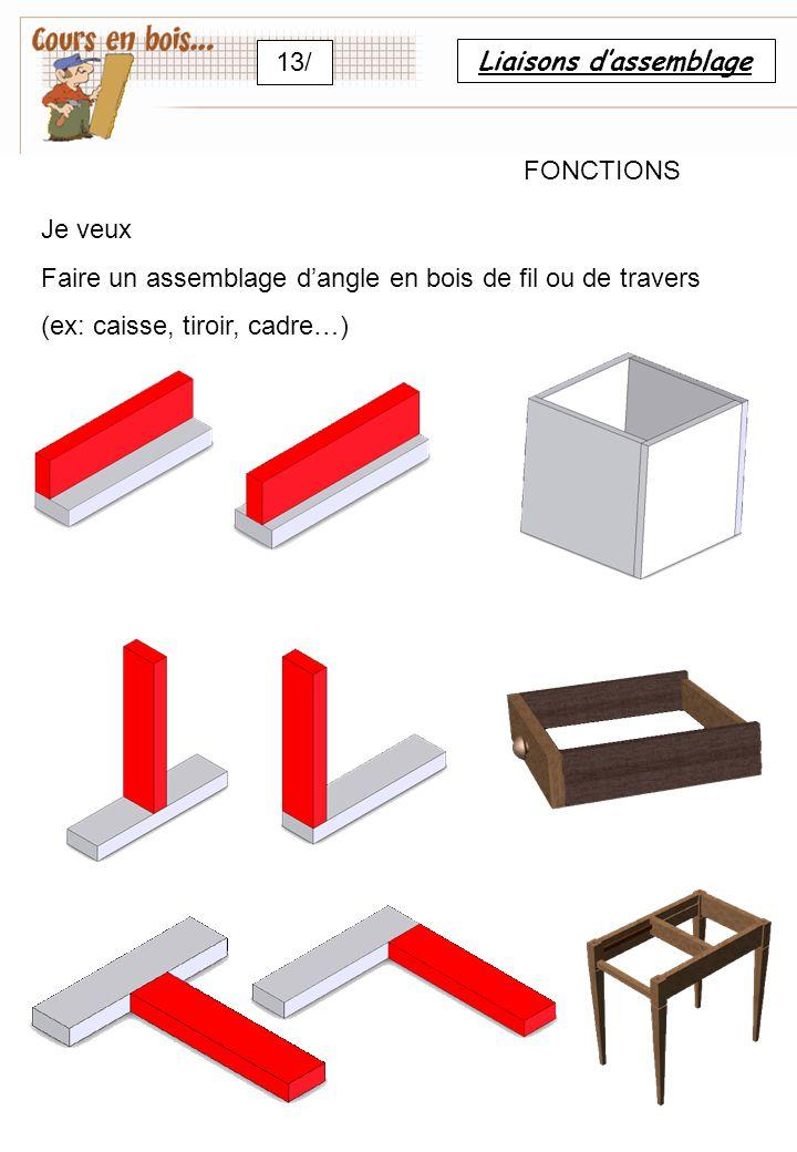 Liaisons d'assemblage 13/ FONCTIONS Je veux Faire un assemblage d'angle en bois de fil ou de travers (ex: caisse, tiroir, cadre…)