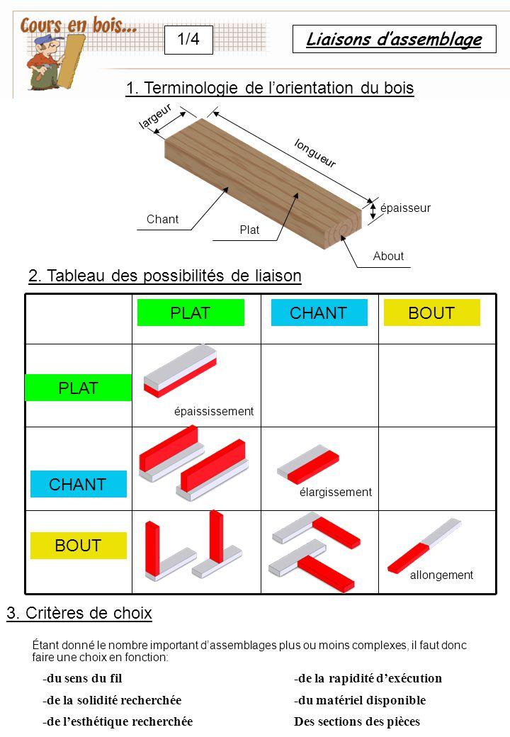 Liaisons d'assemblage 1/4 PLAT CHANT BOUT épaississement élargissement allongement Chant Plat About épaisseur longueur largeur 2. Tableau des possibil