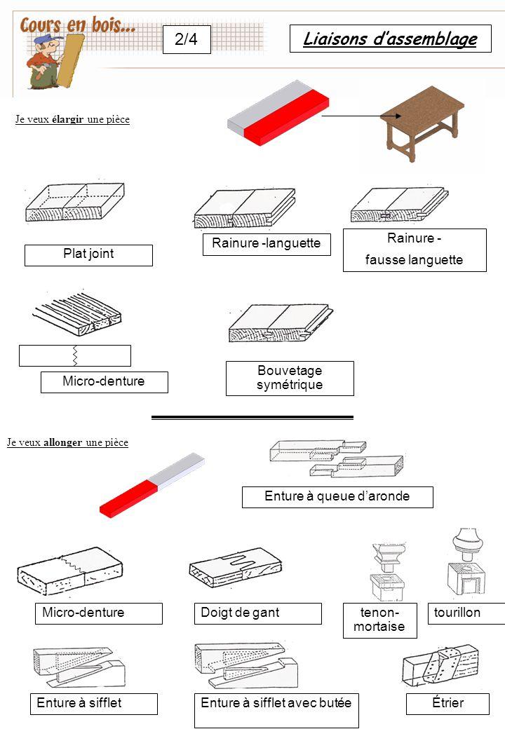 Liaisons d'assemblage 2/4 Plat joint Rainure -languette Rainure - fausse languette Micro-denture Bouvetage symétrique Enture à queue d'aronde tenon- m
