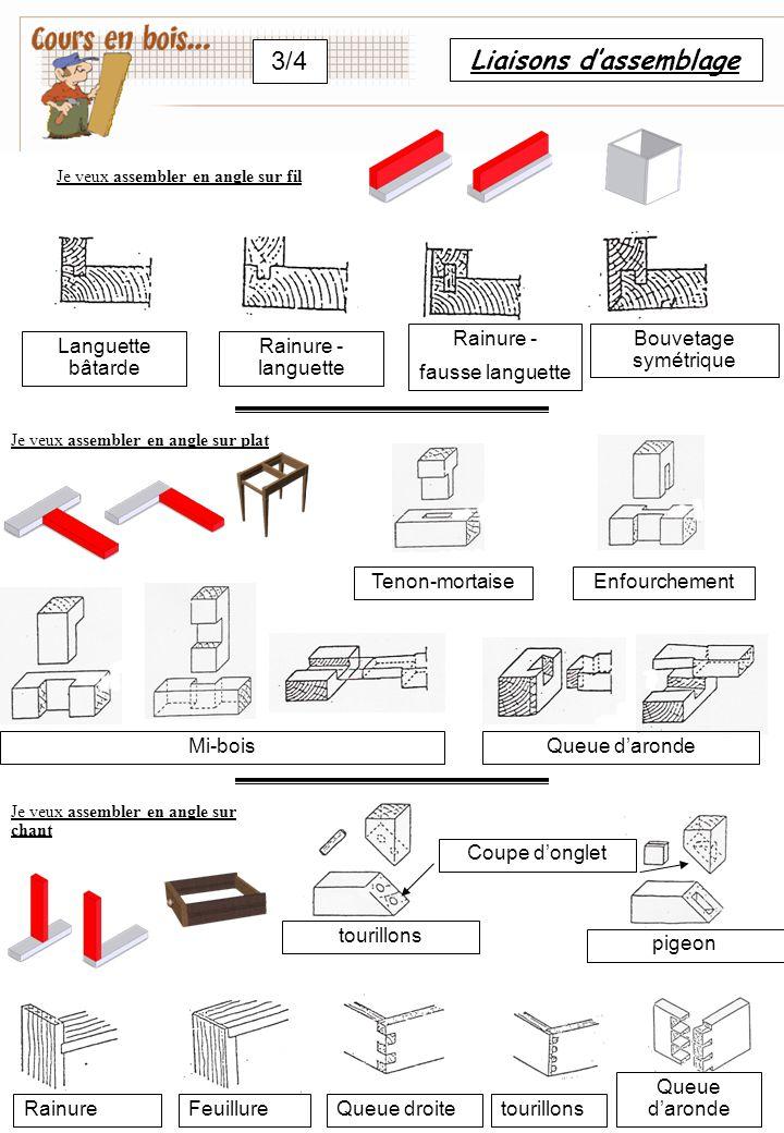 Liaisons d'assemblage 3/4 Languette bâtarde Rainure - languette Rainure - fausse languette Bouvetage symétrique Tenon-mortaise Mi-boisQueue d'aronde E