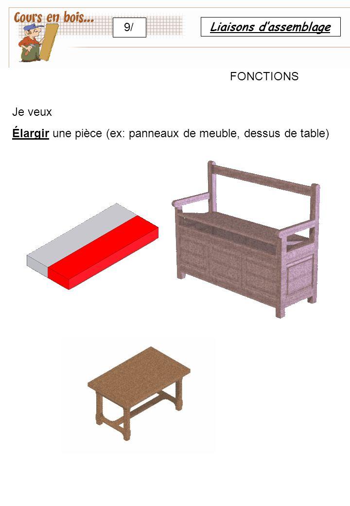 Liaisons d'assemblage 9/ FONCTIONS Je veux Élargir une pièce (ex: panneaux de meuble, dessus de table)
