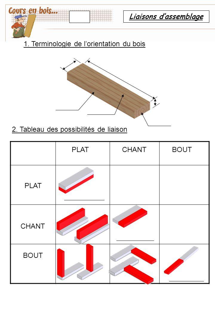 Liaisons d'assemblage PLAT CHANT BOUT _______________ ______________ _____________ 2. Tableau des possibilités de liaison 1. Terminologie de l'orienta