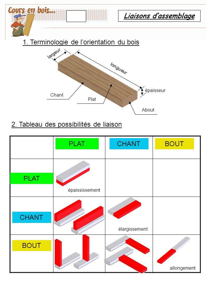 Liaisons d'assemblage PLAT CHANT BOUT épaississement élargissement allongement Chant Plat About épaisseur longueur largeur 2. Tableau des possibilités