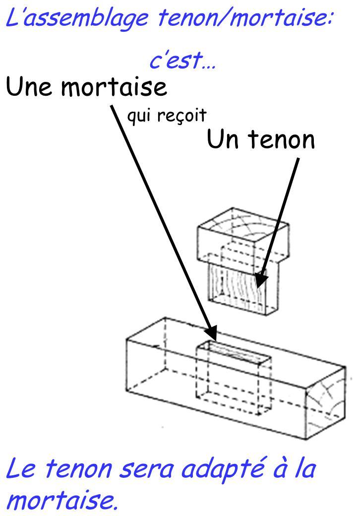Un tenon Une mortaise qui reçoit Le tenon sera adapté à la mortaise. L'assemblage tenon/mortaise: c'est…