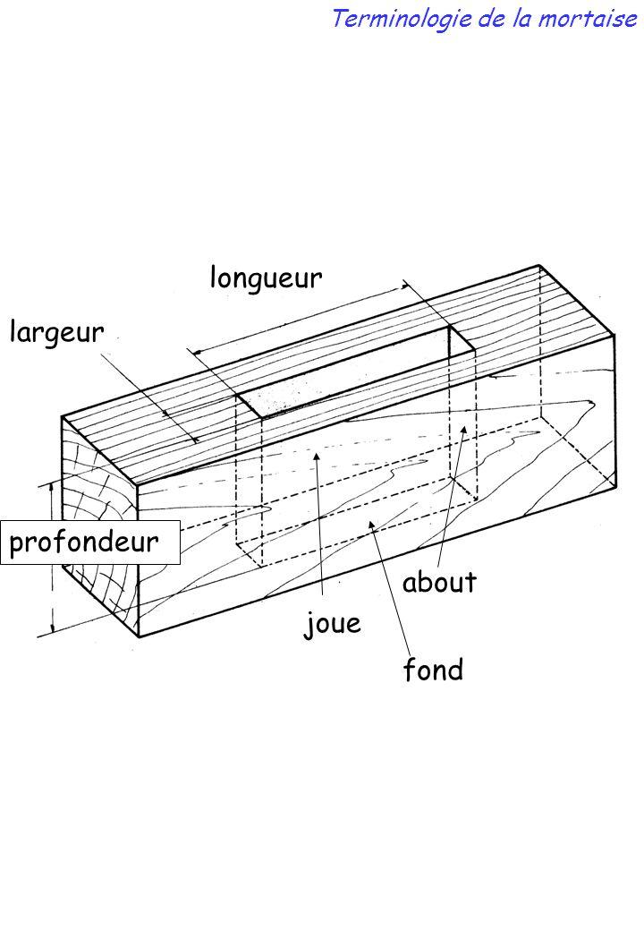 longueur largeur profondeur joue about fond Terminologie de la mortaise