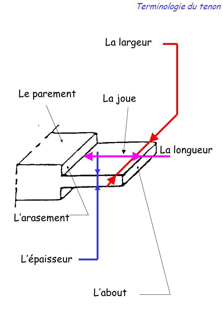 L'arasement L'épaisseur La joue L'about La largeur La longueur Terminologie du tenon Le parement