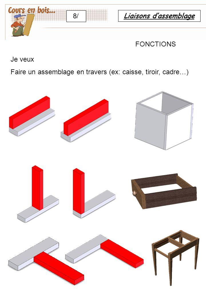 Liaisons d'assemblage 8/ FONCTIONS Je veux Faire un assemblage en travers (ex: caisse, tiroir, cadre…)