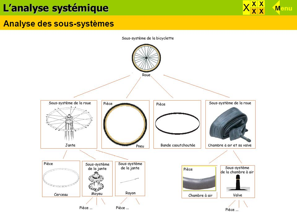 L'analyse systémique Analyse des sous-systèmes X XX XX X Menu